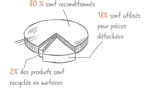 83% sont reconditionnées, 15% sont utilisé pour pièce détachées, 2% des produits sont recyclés en matière première